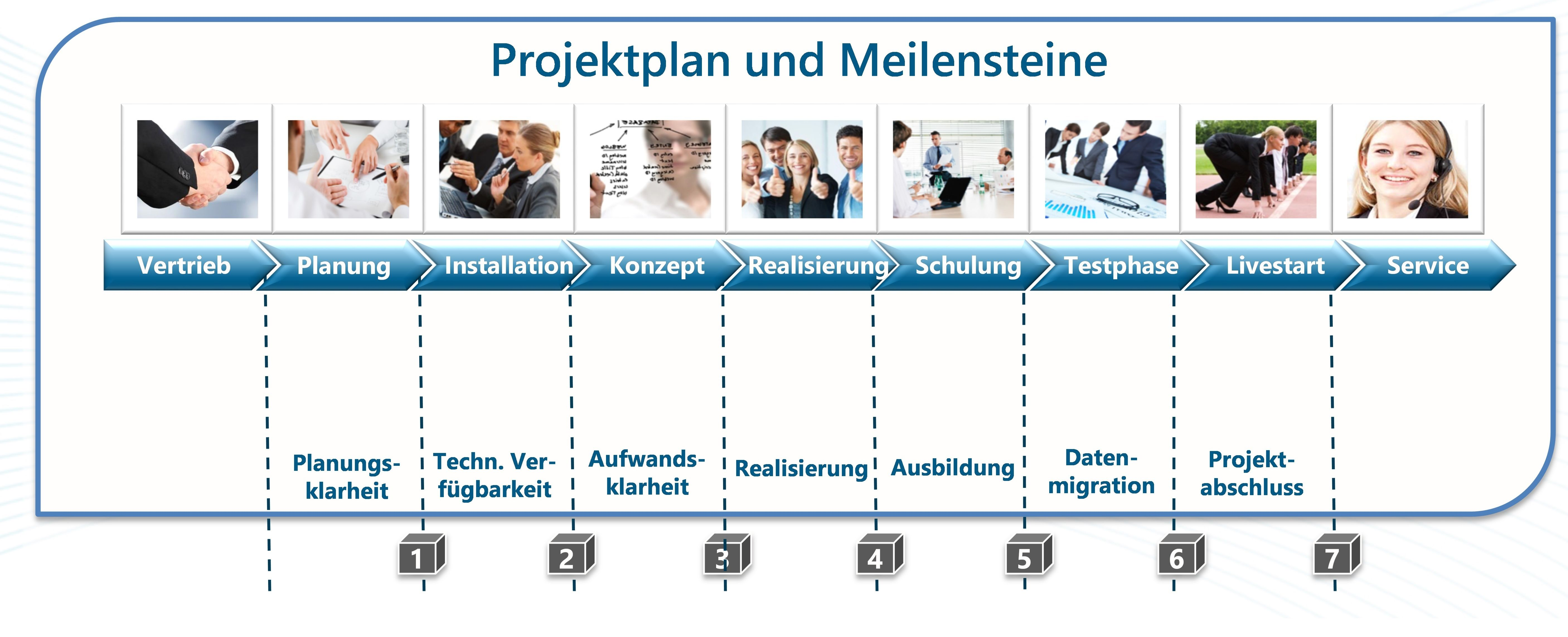 Alternativen zu SAP